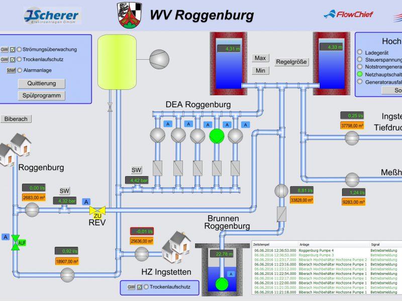 Wasserversorgung Roggenburg